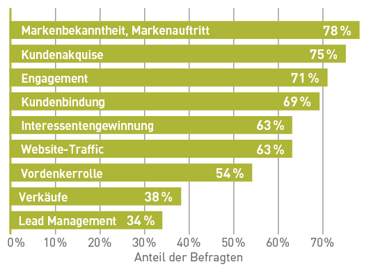 statistik-content-marketing-markenbekanntheit