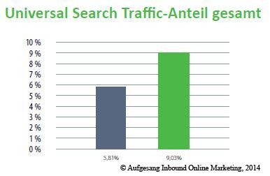 universal_search_traffic_anteil_gesamt_2013-2014