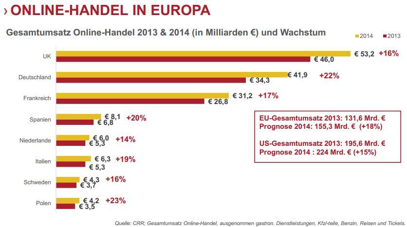Online Handel in Europa 2013/2014