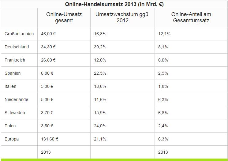 Tabelle Studie E-Commerce 2014