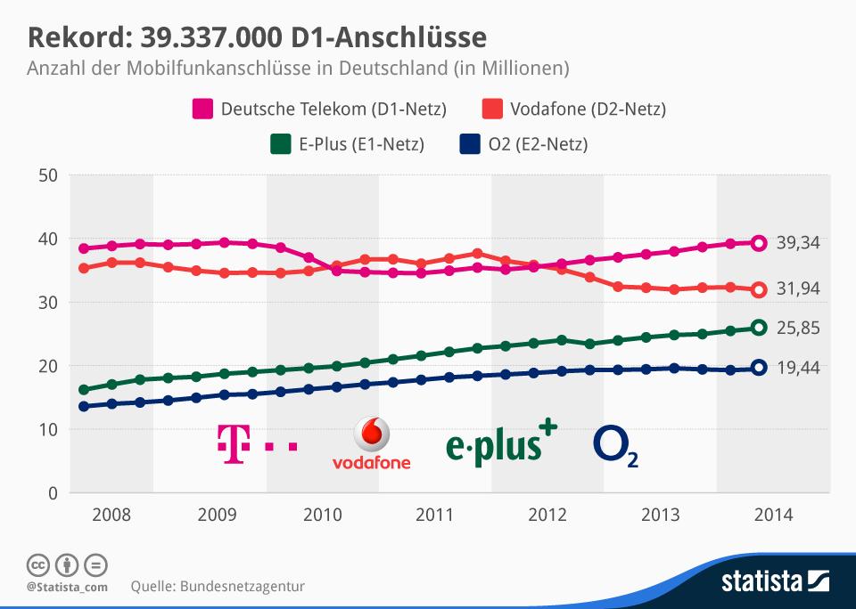 http://de.statista.com/infografik/2576/umsatz-mit-mobiler-werbung-nach-weltregionen/