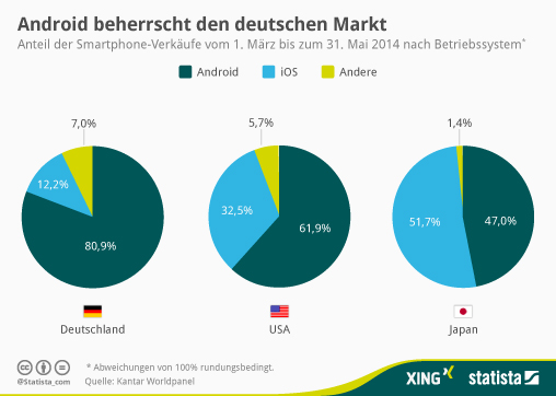 infografik_2530_Anteil_der_Smartphone_Verkaeufe_nach_Betriebssystem_n