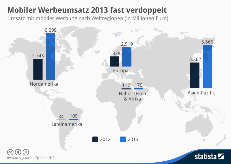 infografik_2576_Umsatz_mit_mobiler_Werbung_nach_Weltregionen_n (1)