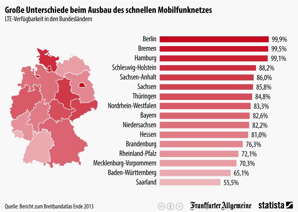 infografik_2594_LTE_Verfuegbarkeit_in_den_Bundeslaendern_n