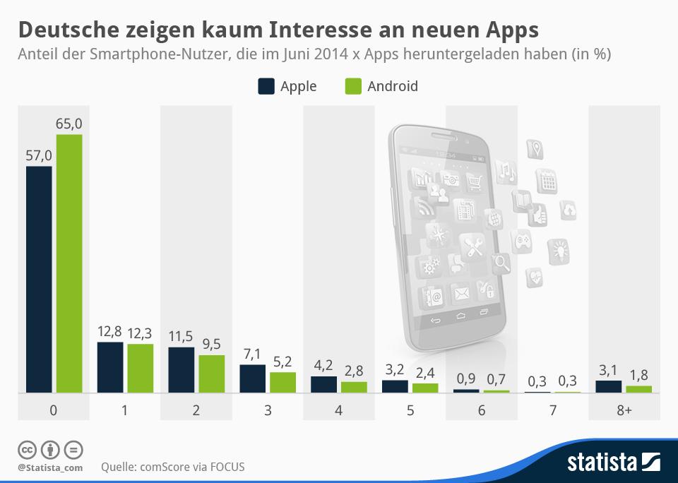 infografik_2651_Anteil_der_Smartphone_Nutzer_die_Apps_herunterladen_n