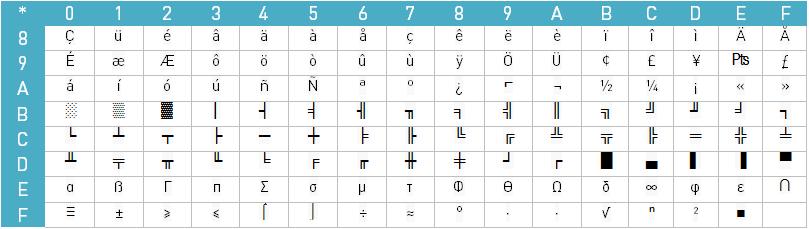 OEM-Zeichensatz-Tabelle