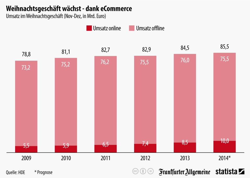 infografik_2947_Umsatz_im_Weihnachtsgeschaeft_n