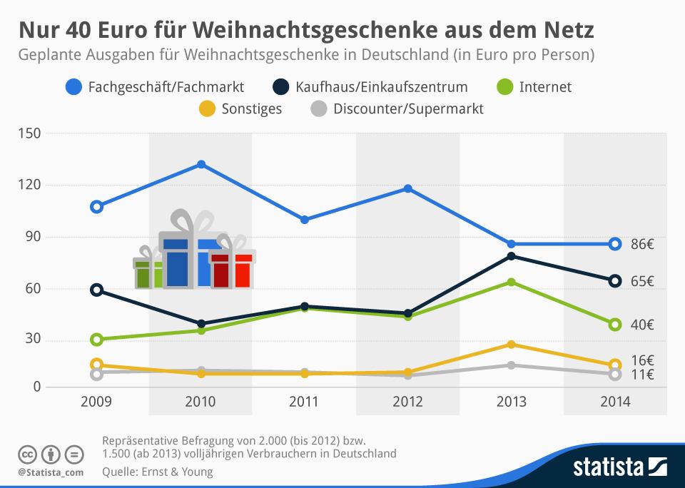 infografik_2964_geplante_Ausgaben_fuer_Weihnachtsgeschenke_in_Deutschland_pro_Person_n