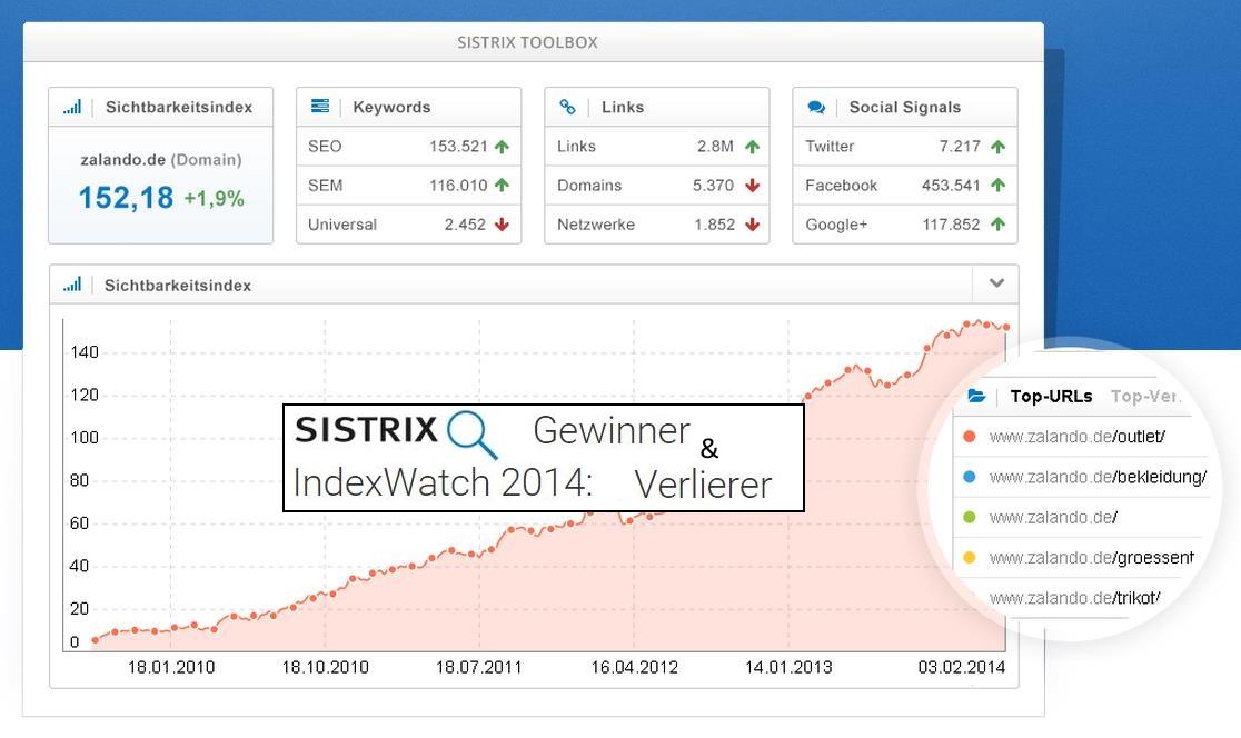 SISTRIX IndexWatch Gewinner & Verlierer
