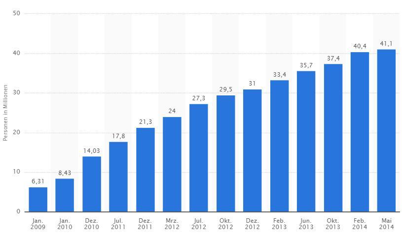 Anzahl Smartphone-Nutzer Deutschland