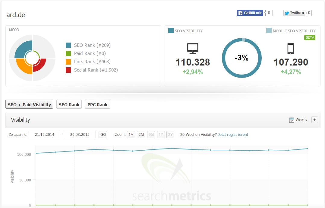 Searchmetrics Desktop vs. Mobile ARD