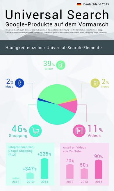 Studie Universal Search 2015 Searchmetrics