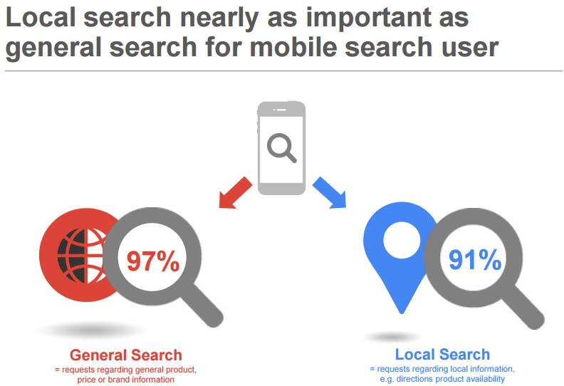 Google Studie Local Search 2015