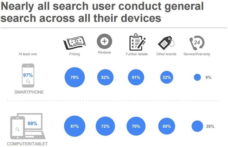 Google Studie Local Search 2015: Wonach wird lokal gesucht?