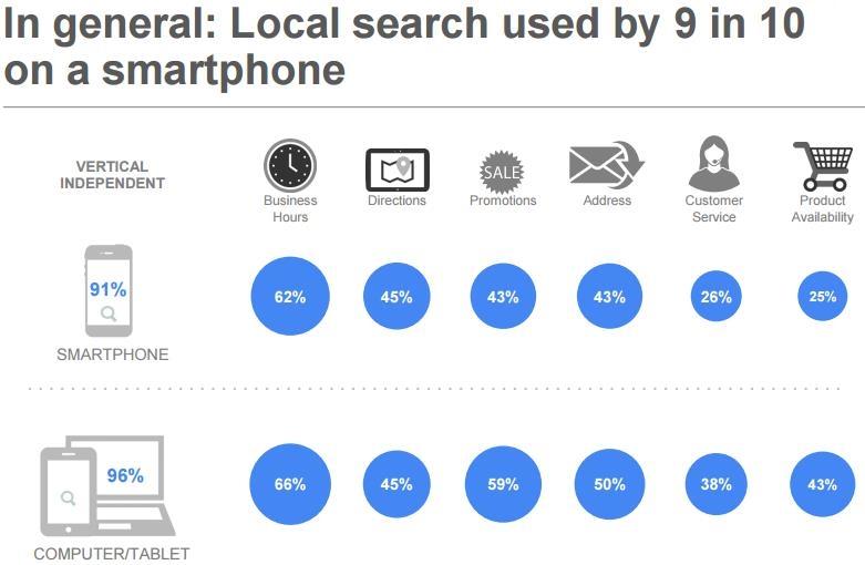 Google Studie Local Search 2015: Wonach wird noch lokal gesucht?