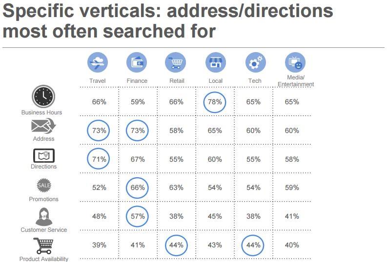 Google Studie Local Search 2015: Branchen-Unterschiede lokale Suche