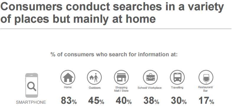 Google Studie Local Search 2015: Von wo aus wird lokal gesucht?