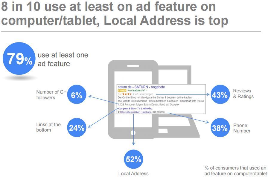 Google Studie Local Search 2015: AdWords-Erweiterungen werden viel genutzt