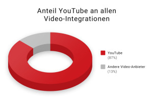 anteil-youtube-de-300x195