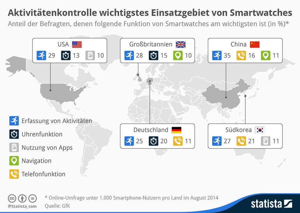 infografik_2681_Wichtigste_Funktionen_von_Smartwatches_n