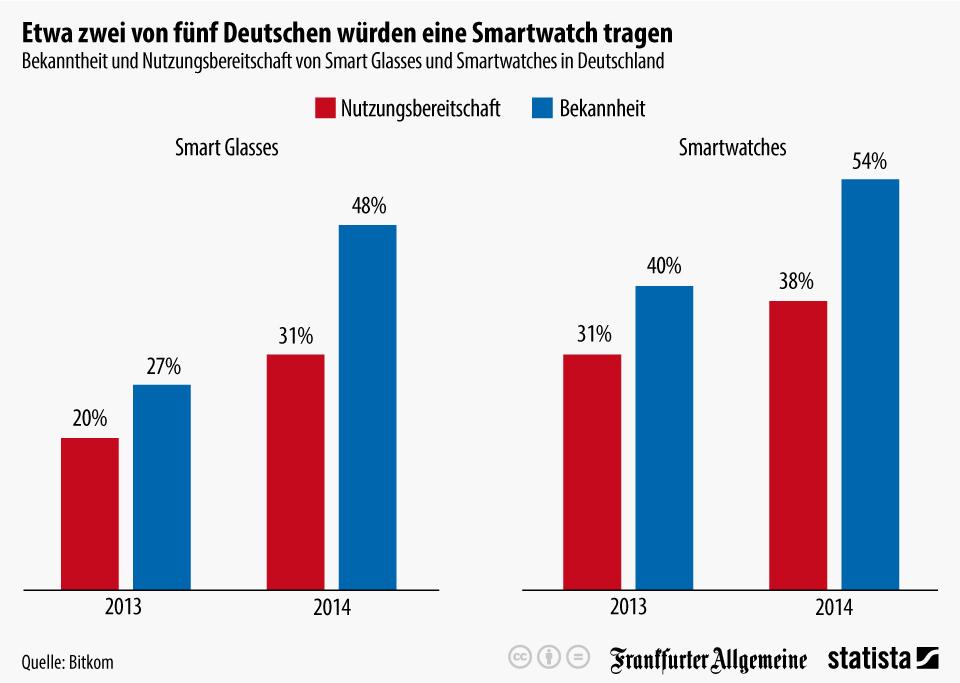 infografik_2690_Bekanntheit_und_Nutzungsbereitschaft_von_Smart_Glasses_und_Smartwatches_in_Deutschland_n