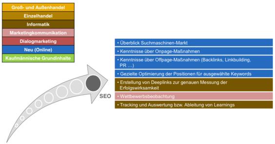 trafficmaxx - E-Commerce-Kaufleute SEO