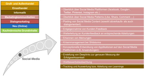 trafficmaxx - E-Commerce-Kaufleute Social Media