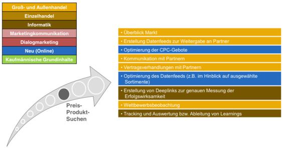 trafficmaxx - E-Commerce-Kaufleute Preis-Produkt-Suchen