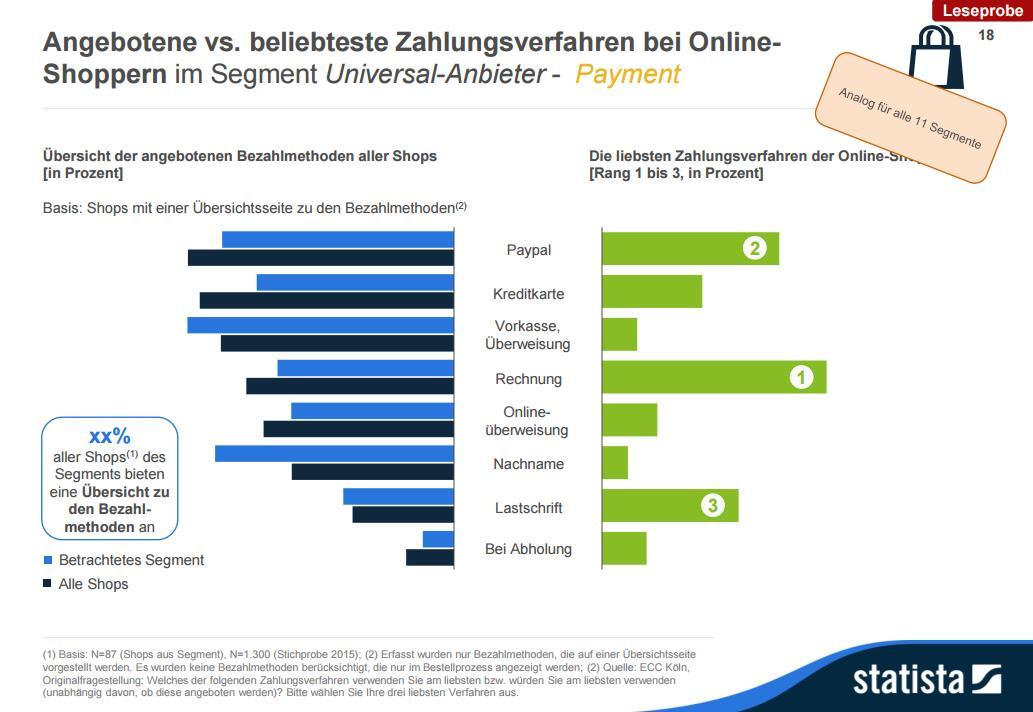 Online-Shop-Studie 2015 statista - Zahlungsverfahren
