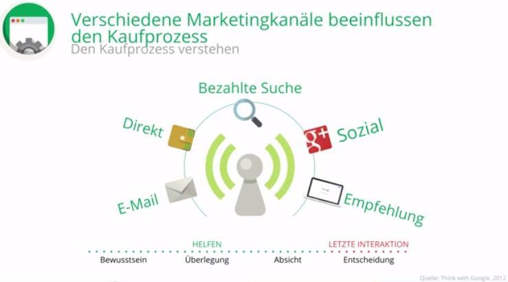 trafficmaxx-Event Kunden gewinnen mit Google - Marketingkanäle