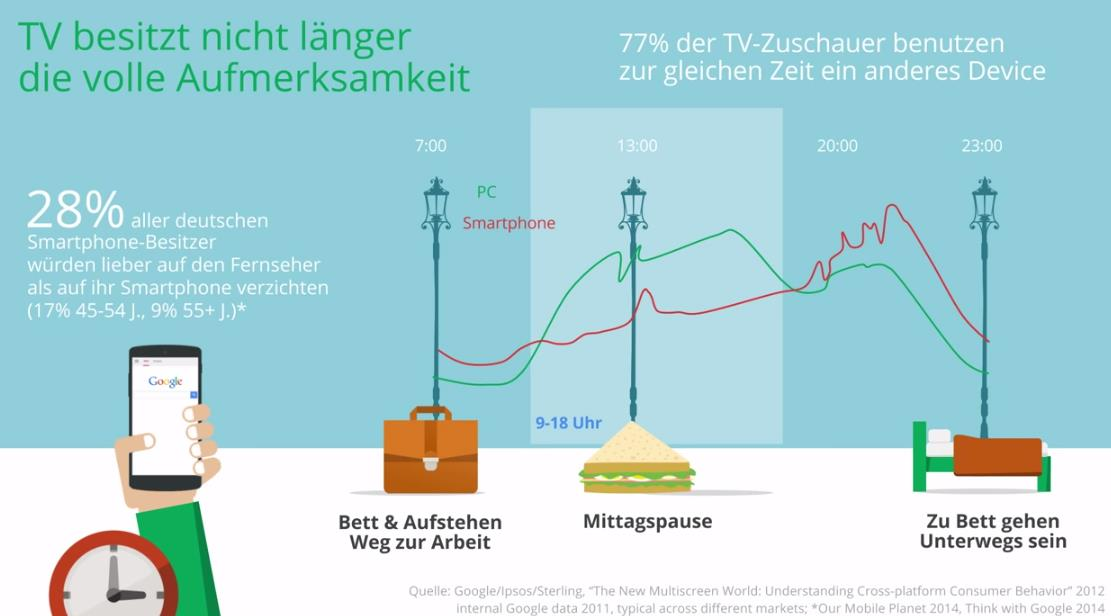 trafficmaxx-Event Kunden gewinnen mit Google - Bedeutung Smartphone vs. TV