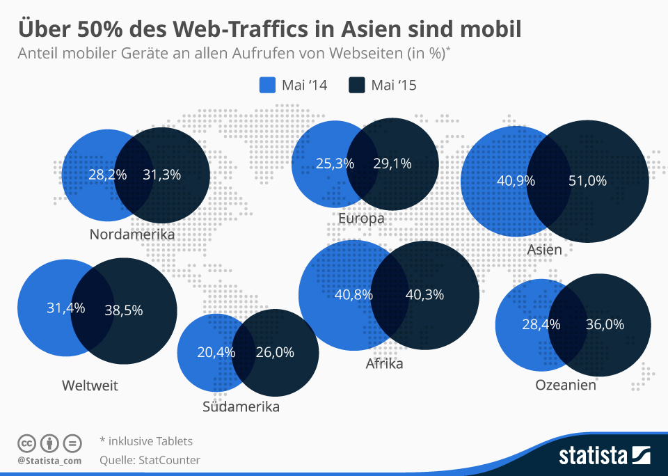 trafficmaxx - infografik_1092_anteil_mobiler_geraete_am_internet_traffic_n