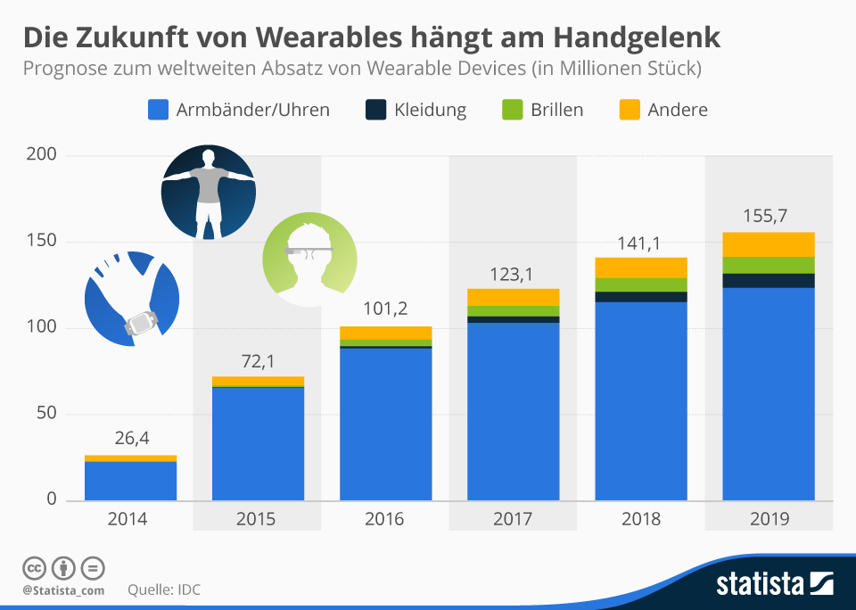 trafficmaxx - infografik_3364_wearable_absatzprognose_n