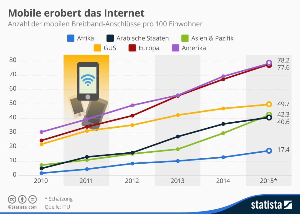 trafficmaxx - infografik_3516_mobile_breitband_anschluesse_pro_100_einwohner_weltweit_n