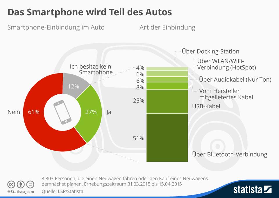 trafficmaxx - infografik_3564_smartphone_einbindung_im_auto_n