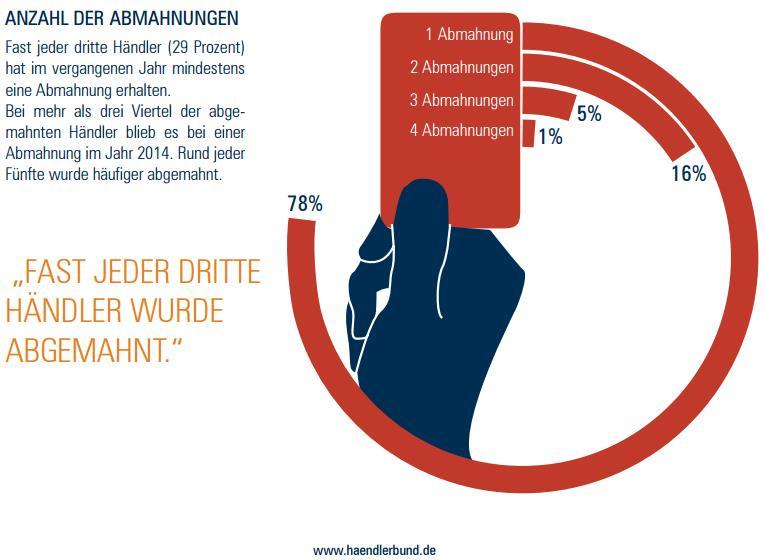 FairCommerce - Abmahnungen pro Jahr 2014 - trafficmaxx