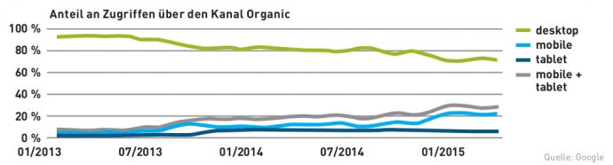Google-traffic Auswertung: Mehr als 20 Prozent der Visits über Google finden in Deutschland von Smartphones aus statt