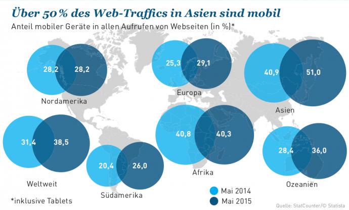 traffic entwicklung auf Smartphones