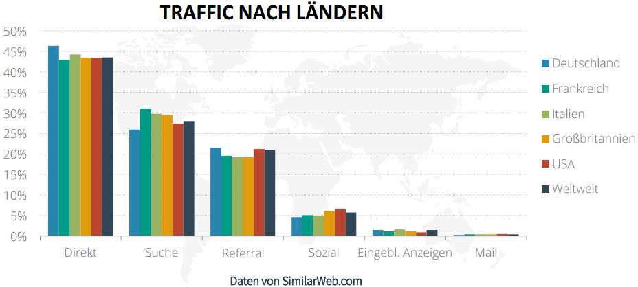 Traffic nach Ländern - trafficmaxx