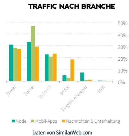 Traffic nach Branche - trafficmaxx