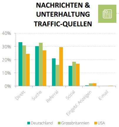 Nachrichten & Unterhaltung Traffic-Quellen - trafficmaxx