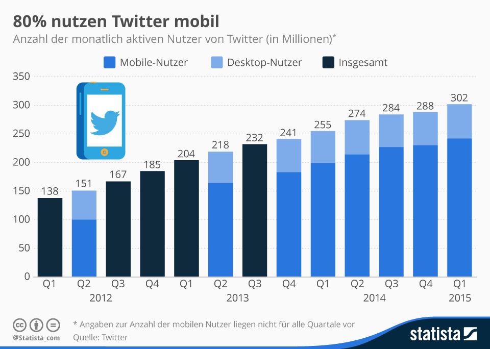 Twitter Infografik_monatlich_aktive_nutzer_von_twitter_weltweit - trafficmaxx