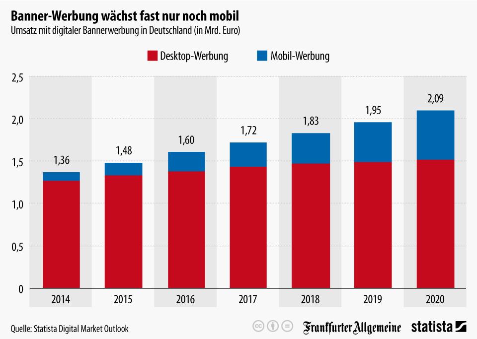 infografik_3675_umsatz_mit_digitaler_bannerwerbung_in_deutschland_n