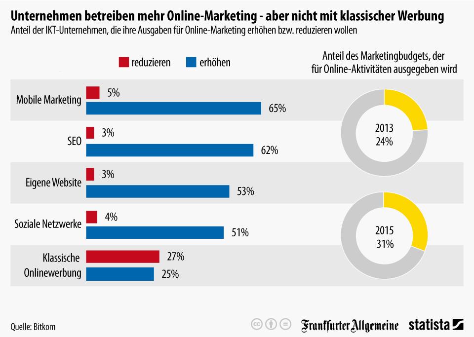 infografik_3747_anteil_der_ikt_unternehmen_die_ihre_ausgaben_fuer_online_marketing_erhoehen_bzw_reduzieren_wollen_n