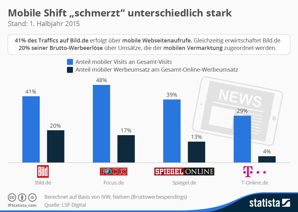 infografik_3753_anteil_mobile_visits_versus_anteil_mobile_werbeeinnahmen_n