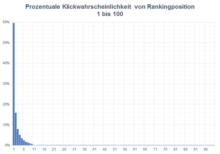Klickwahrscheinlichkeit von Rankingpositionen 1 bis 100