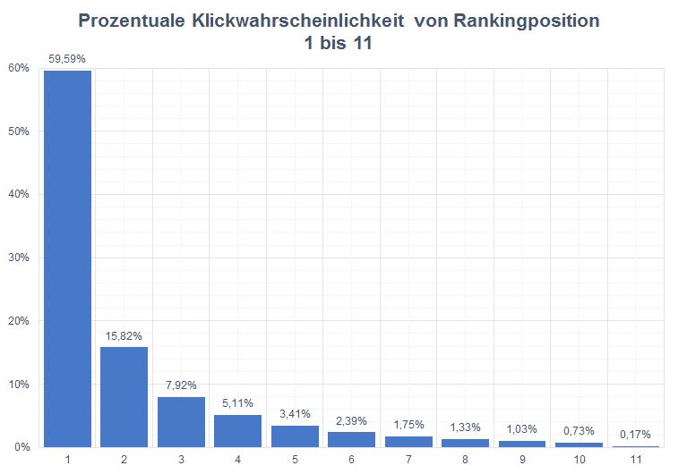 Klickwahrscheinlichkeit von Rankingpositionen 1 bis 11