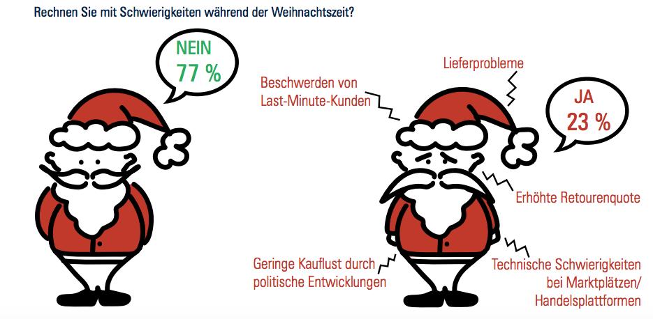 Erwartungen Online-Händler Weihnachten 2015