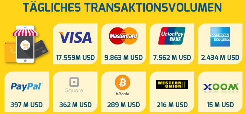 Bitcoin - tägliches Transaktionsvolumen