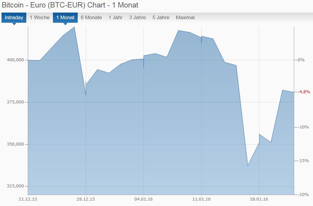 Bitcoin - Chart Dezember 15 - Januar 16